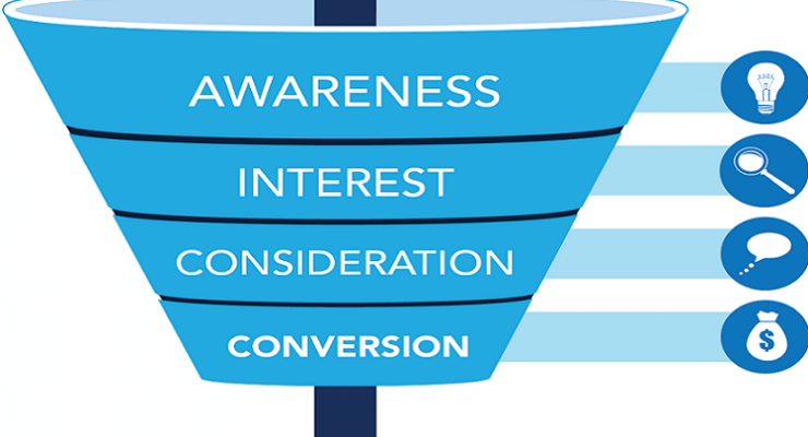 conversion strategy